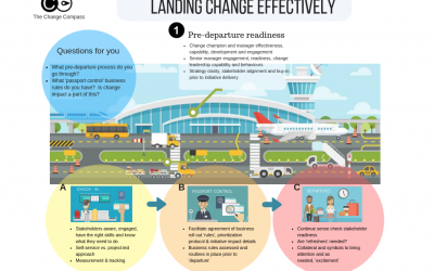Landing change effectively within a complex environment