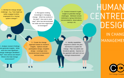 6 steps to apply human-centred design in managing change