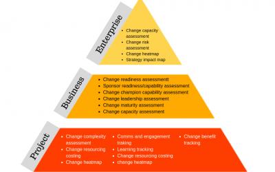 Change Management Measures Diagram