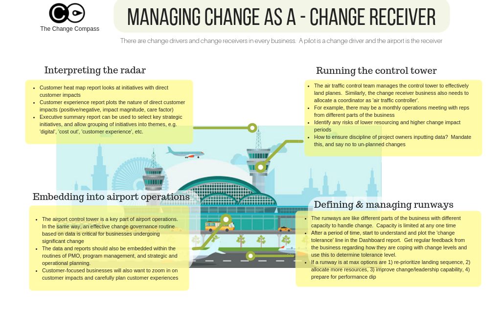 Managing change as a – Change Receiver