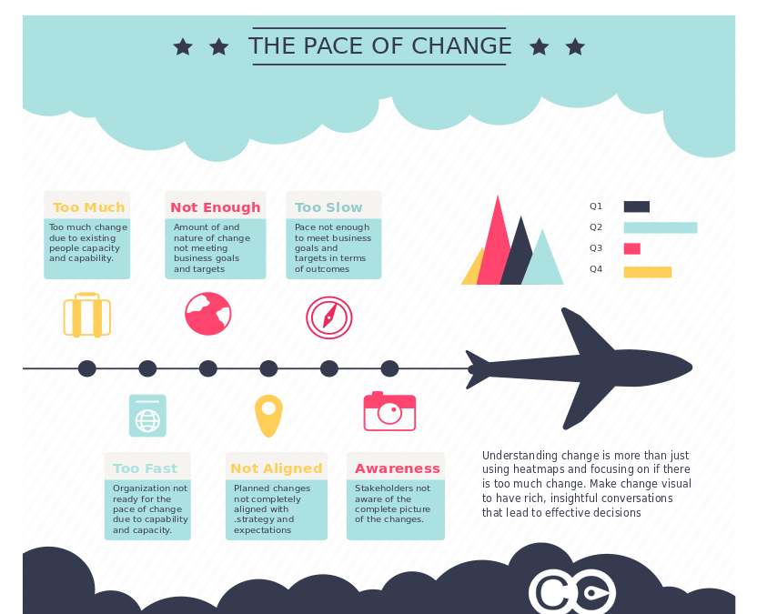 Understanding the pace of change – Infographic