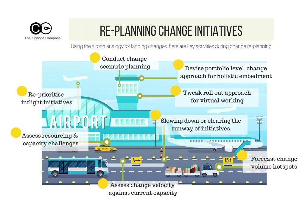 Infographic – re-planning change initiatives