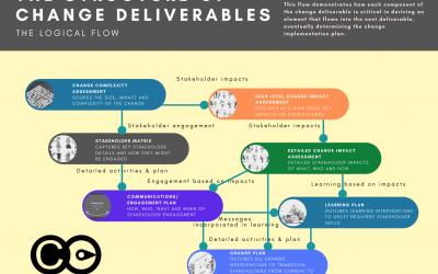 Change Deliverables Structure