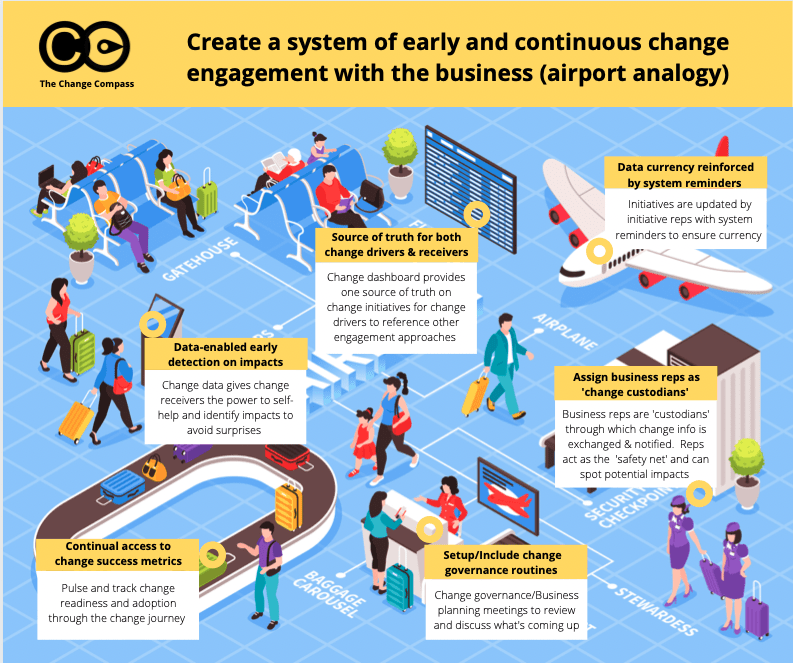 Create a system of early and continuous change engagement with the business